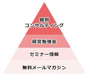 ooyaビジネスクリエイトのサービス体系図