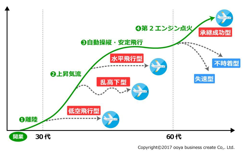 会計事務所の成長曲線